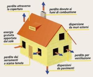 Ridurre i consumi energetici negli edifici