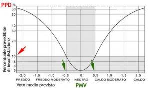 Comfort termico - PMV e PPD