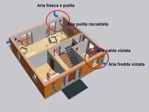 Eliminare cattivi odori con ventilazione meccanica controllata